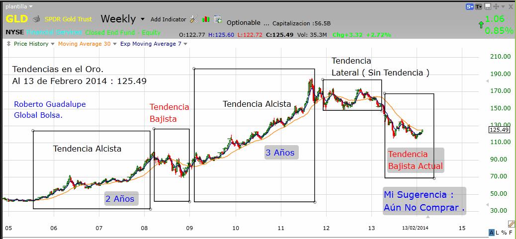 http://www.global-bolsa.com/index.php/articulos/item/1665-y-el-oro-tendencia-bajista-aun-no-comprar-por-roberto-guadalupe