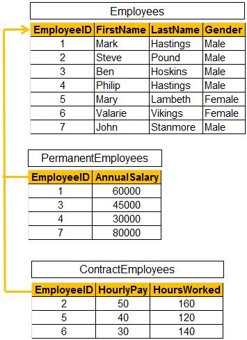 table per type inheritance example