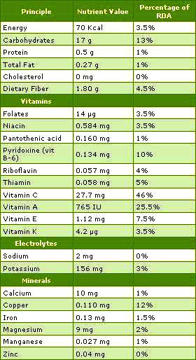 contents of nutrients in mango