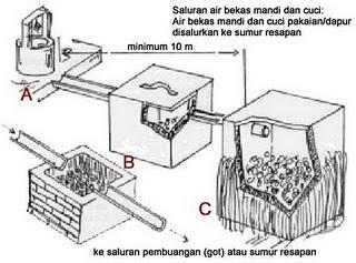 g.8 Contoh Makalah Pengelolaan Limbah Rumah Tangga