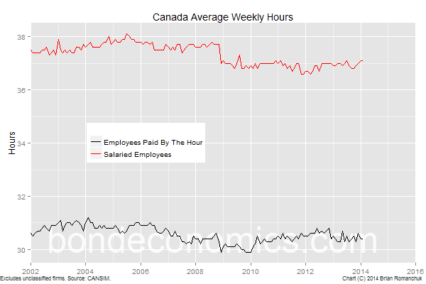 Chart: Canada Weekly Hours