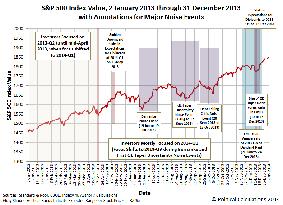 S&P 500 Index Value, 2 January 2013 through 31 December 2013 with Annotations for Major Noise Events