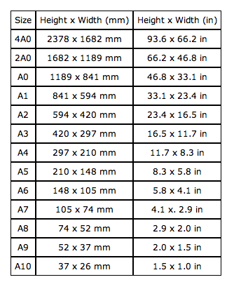 To obtain paper sizes in centimetres, convert mm values to cm by ...