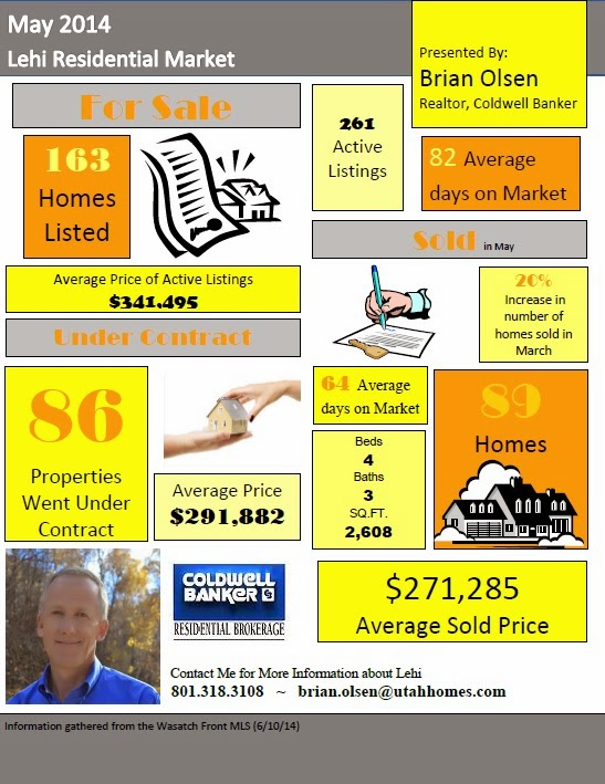Lehi UT Residential Market May 2014