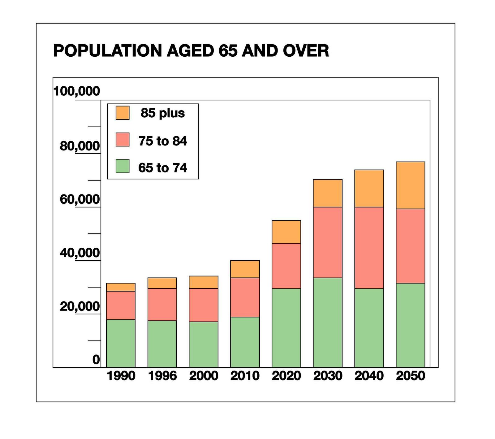demographics of the aging population This estimate is influenced by growth in the population of older people in need of care 5 11 federal interagency forum on aging-related statistics.