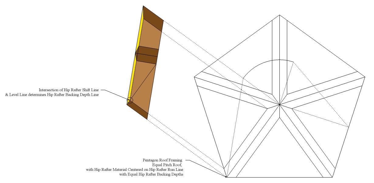 Roof framing geometry october 2014 for Hexagonal roof framing