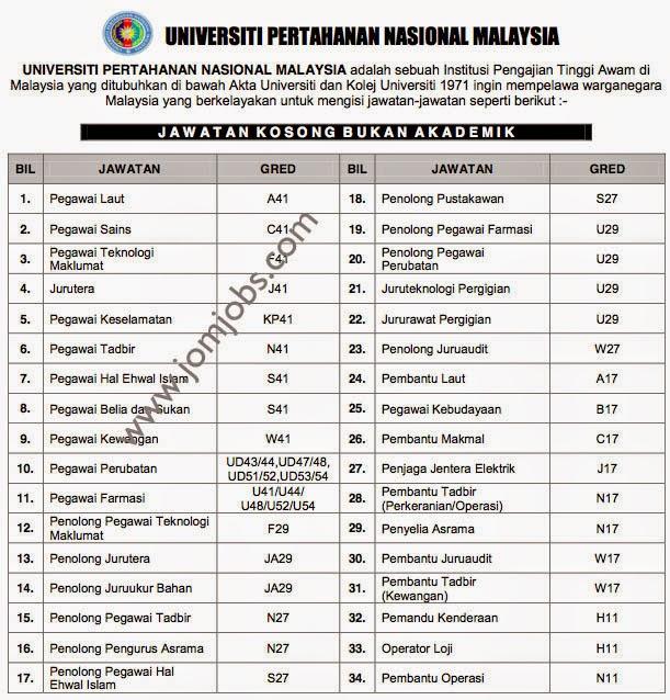 Iklan jawatan kosong Universiti Pertanahan Nasional Malaysia