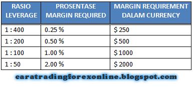 Resiko dalam transaksi forex
