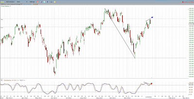Stochastics Bearish Divergence on DIA