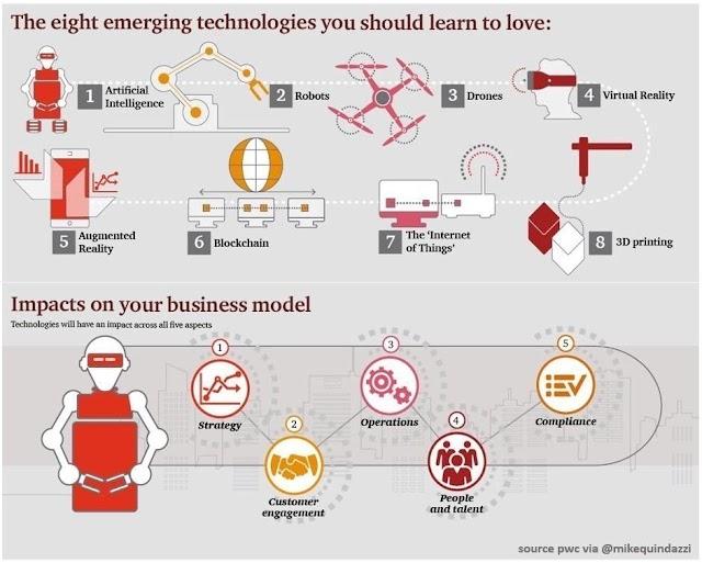 8 Technologi terbaru yang pengaruhi model bisnis anda