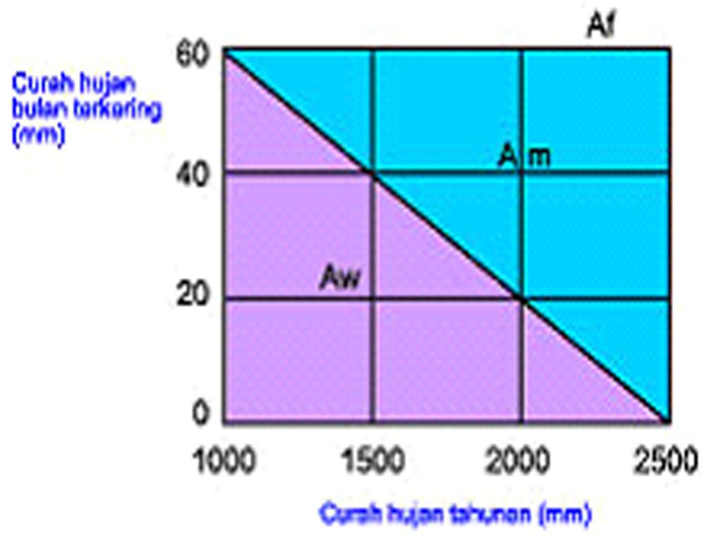 Ilmu pengetahuan dan teknologi informasi gambar 13 diagram koppen ccuart Images