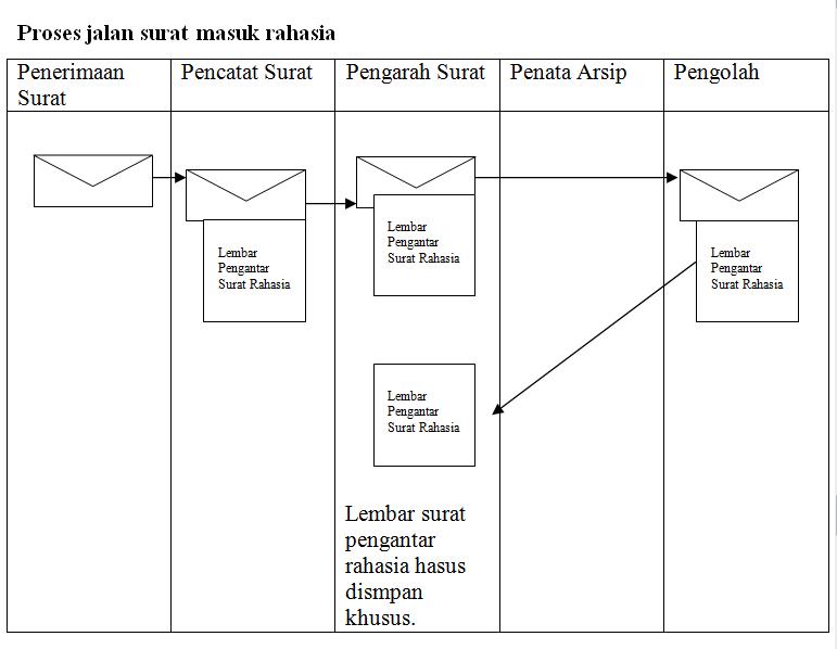 proses pengarahan surat masuk rahasia