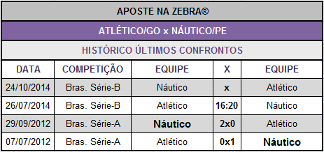 LOTECA 614 - JOGO 06 - ATLÉTICO/GO x NÁUTICO