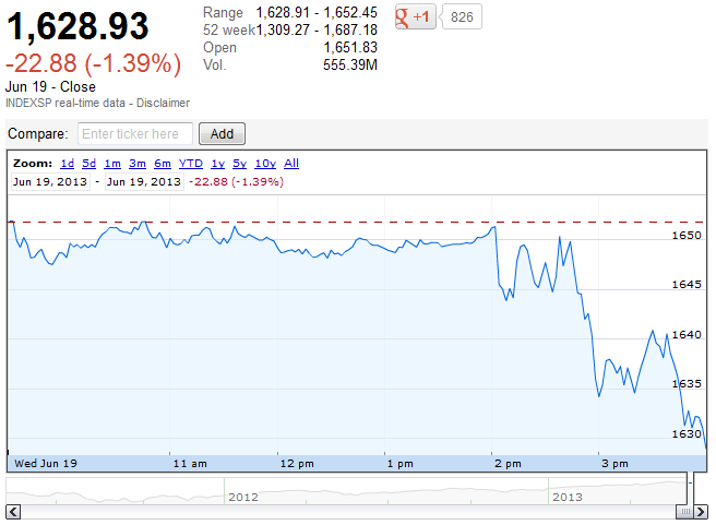 S&P 500, 19 June 2013 - Source: Google Finance