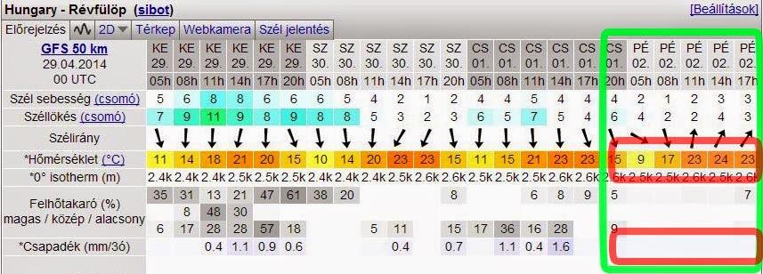 Káli-túra 2014, időjárás előrejelzés