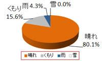 東京ディズニーリゾート8月の天気傾向