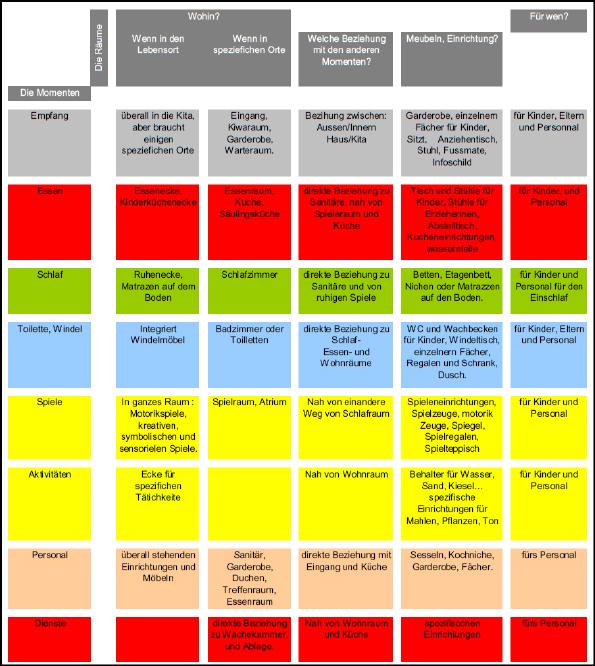 Kitato realisierung 3 fortbildung 39 kitar ume gestalten 39 for Raumgestaltung analyse