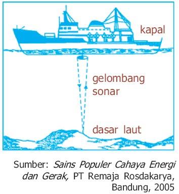 Kapal menggunakan sonar untuk mengukur kedalaman laut
