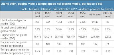 Statistica utenti italiani attivi su internet per fascia d'età, tempo speso in rete, pagine viste