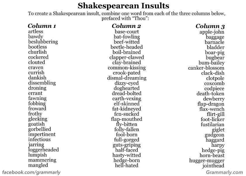 an analysis of the profanity concept in shakespearean works - the works of william shakespeare william shakespeare is customary regarded to be the finest dramatist the world has ever seen and the greatest poet who has created his plays in the english language.