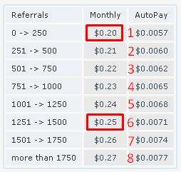 Cara Menghitung Profit dan AVG BEP Rented Referal (RR)