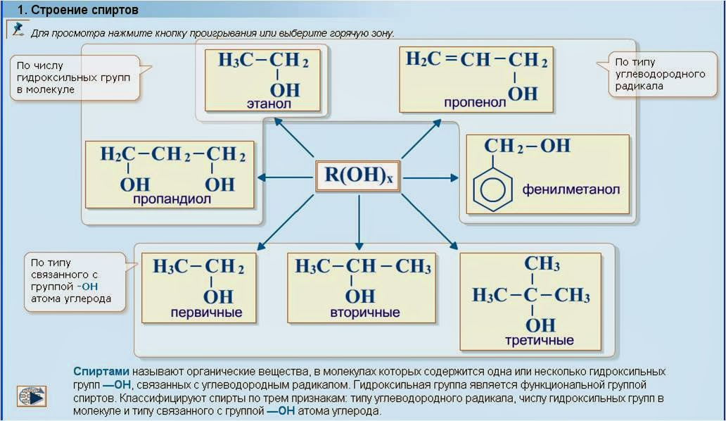 Строение предельныъ одноатомных спиртов Номенклатура Изомерия  ПРЕДЕЛЬНЫЕ ОДНОАТОМНЫЕ СПИРТЫ кислородсодержащие органические вещества производные предельных углеводородов в которых один атом водорода замещён на