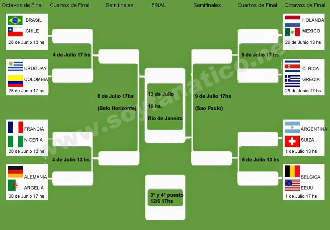 Fixture Octavos, Cuartos, Semifinales y Final Mundial 2014
