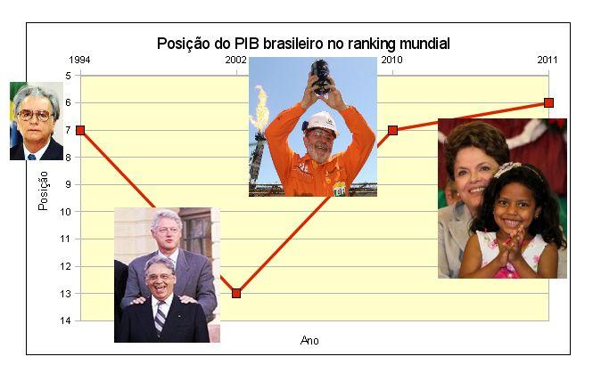 Brasil ranking mundial FHC Lula