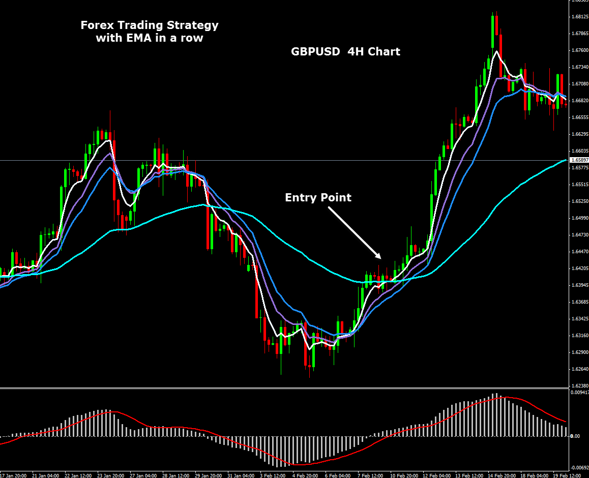 How to trade with moving averages forex