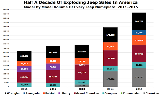 USA Jeep sales chart model by model 2011-2015