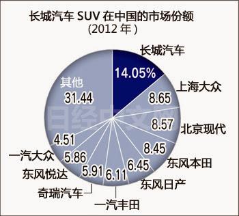 長城汽車 2333 2012年