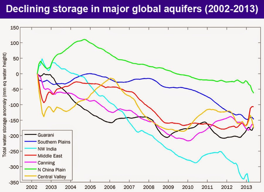Storage declines in major aquifers chart (Credit: Jay Famiglietti) Click to enlarge.