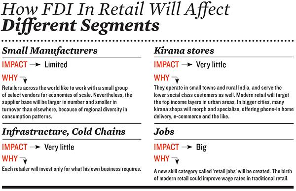 essay on fdi in multibrand retail in india