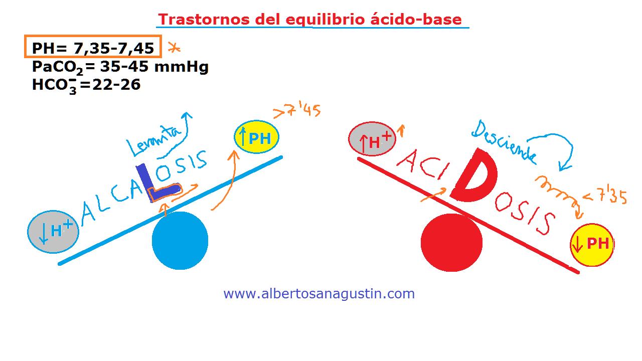 acidosis, alcalosis