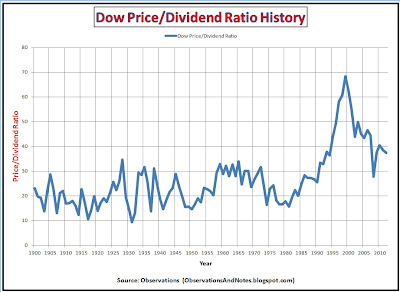 Graph of 100 year history of stock market (Dow) price/dividend ratio thru 2012