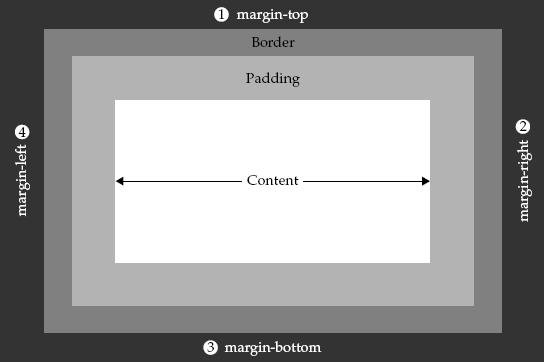 posisi margin - Style.Marginright