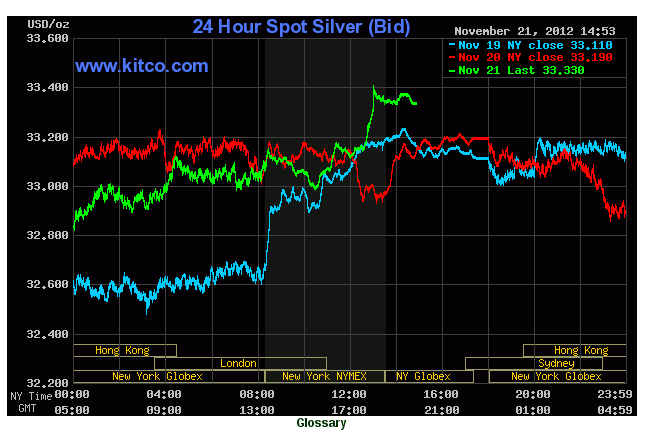PROOF - Silver Price Suppression Dark Cabal Dirty Trix Dept