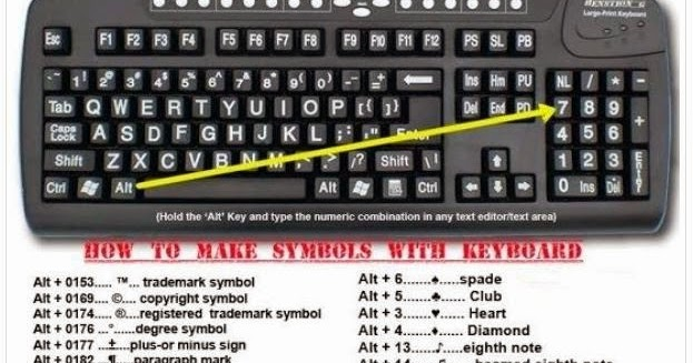 Learn How To Make Symbols With Your Keyboard