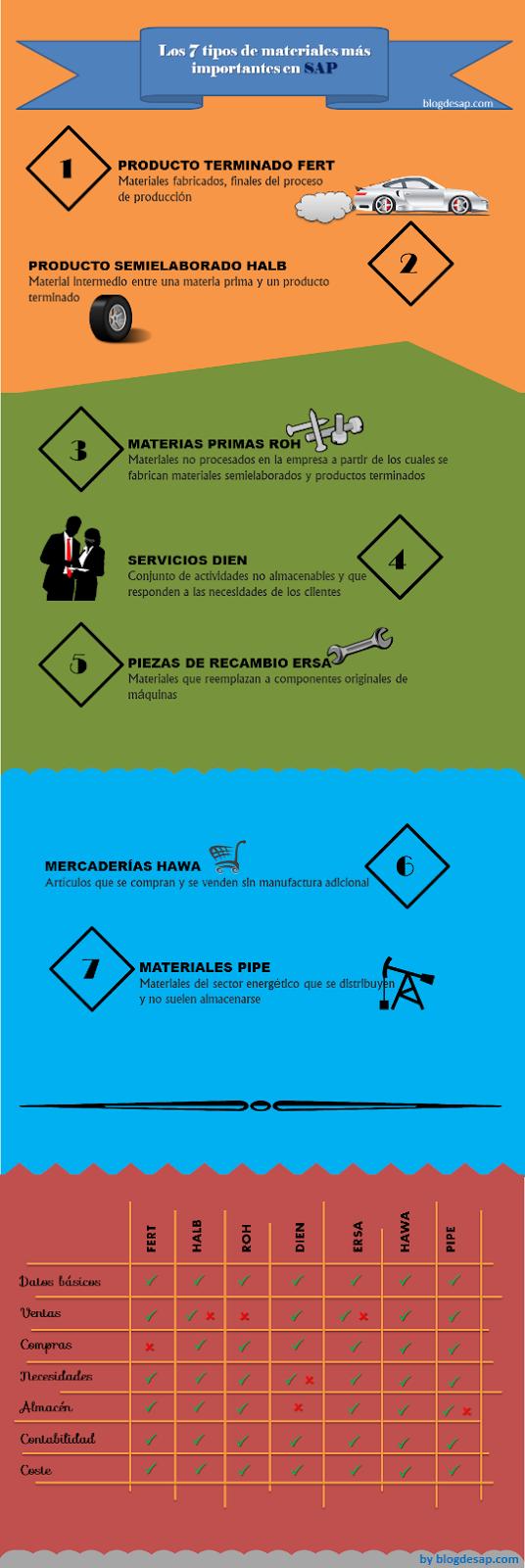 infografia materiales SAP