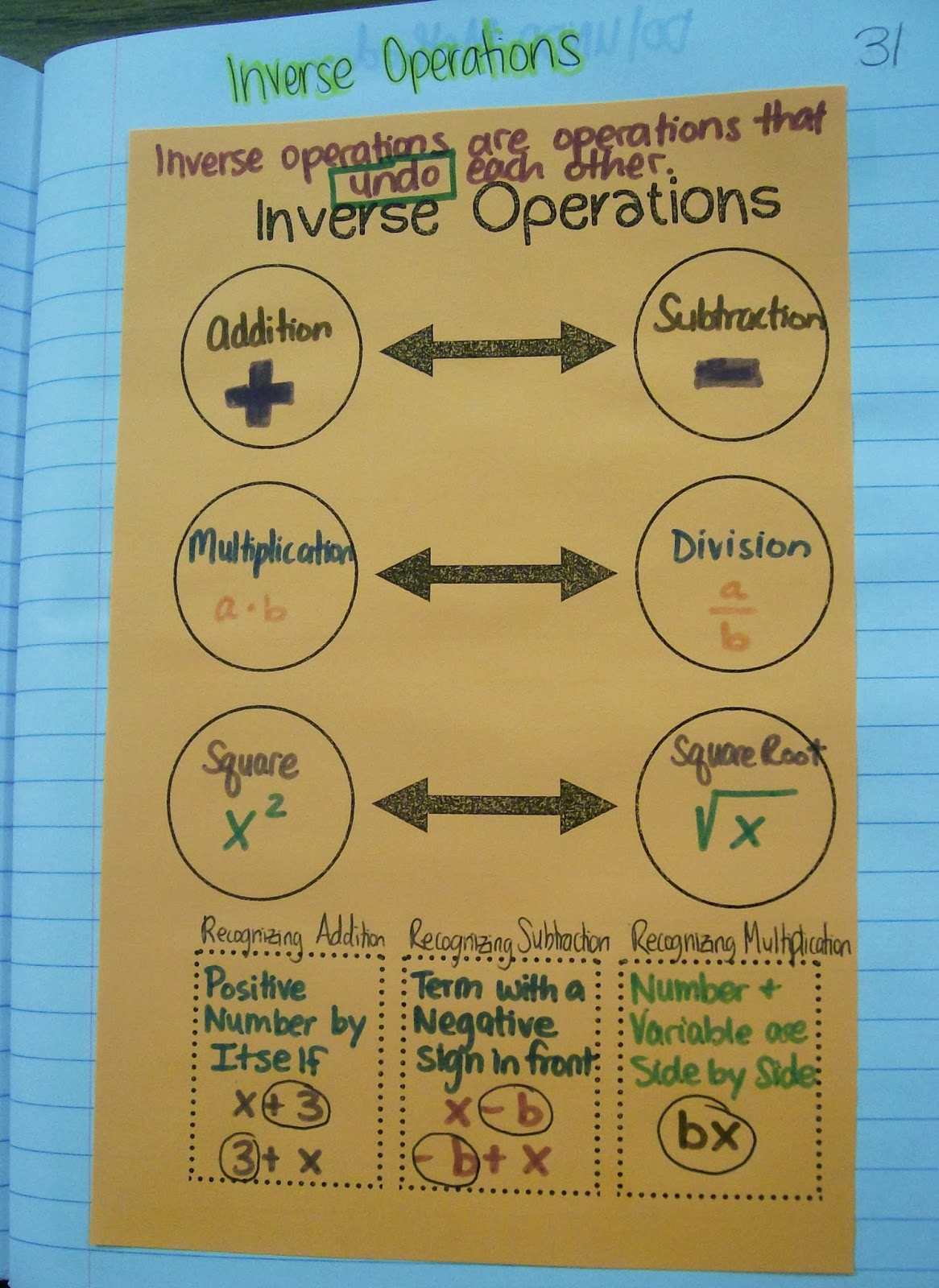 math love algebra inb pages solving equations inverse operations graphic organizer
