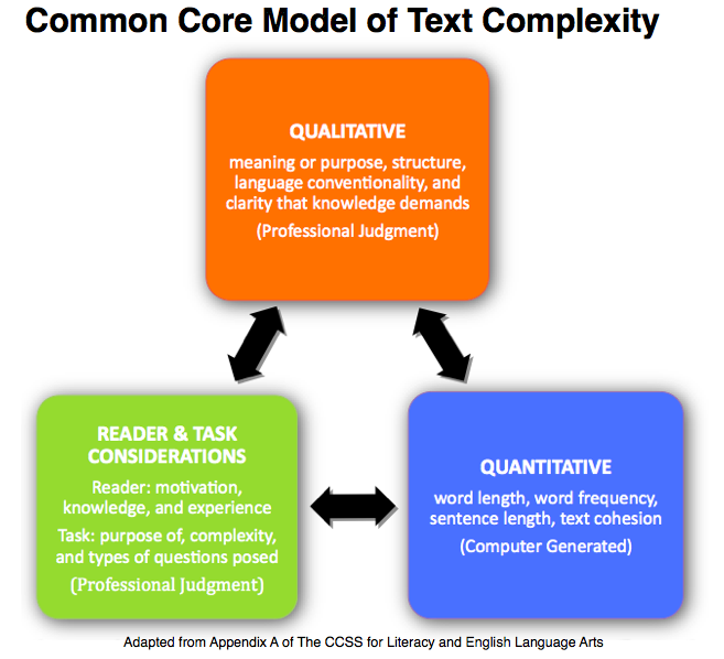 Text Complexity - Lessons - Tes Teach