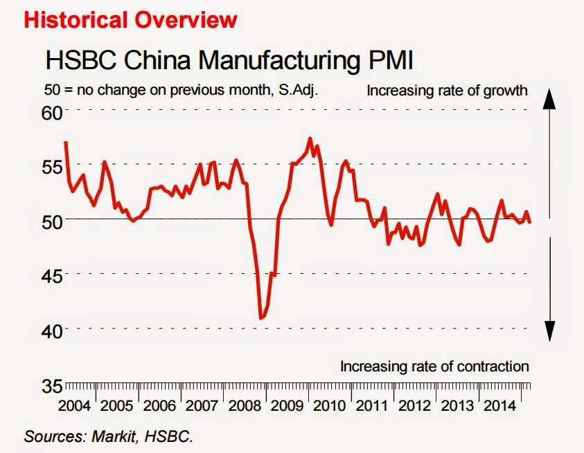 GLOBAL ECONOMY-China factory activity disappoints again, hopes pinned on US and Europe