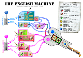 THE ENGLISH MACHINE (cheatsheet for self-learners and teachers)