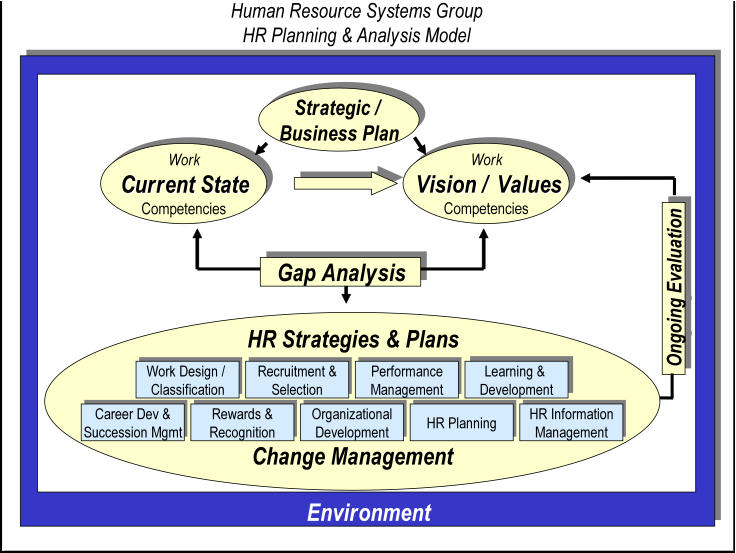 hr laws reorganization plan essay