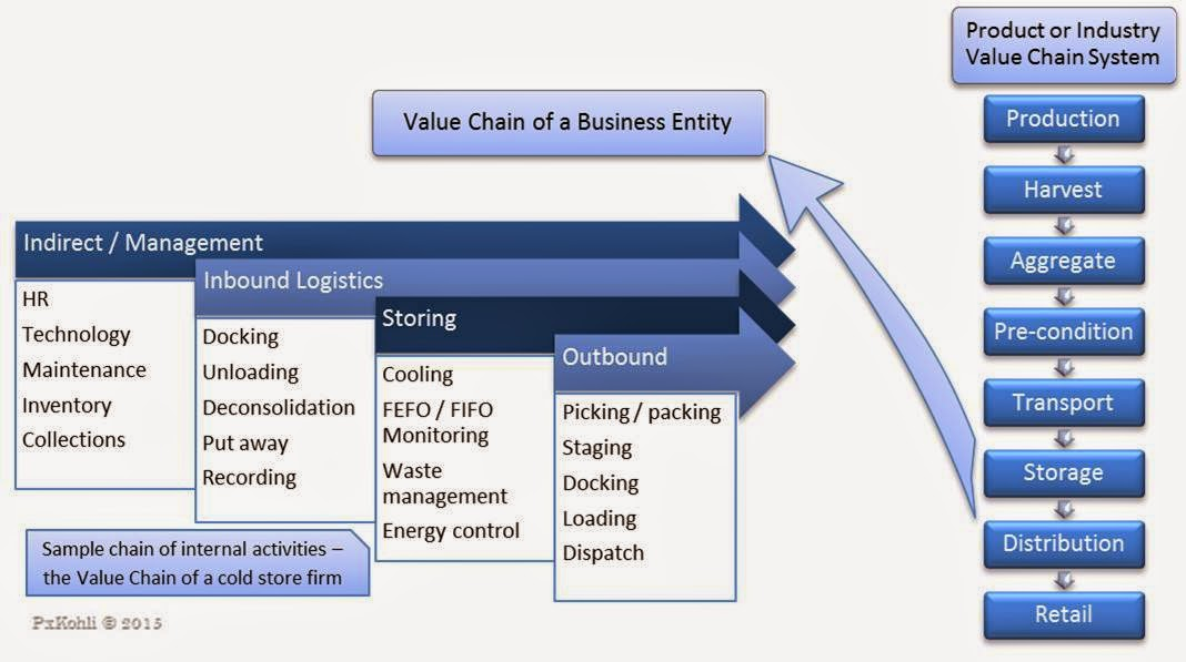 Value chain samples