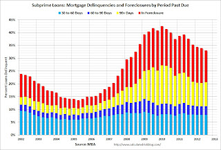 Subprime Mortgage Loans Delinquent