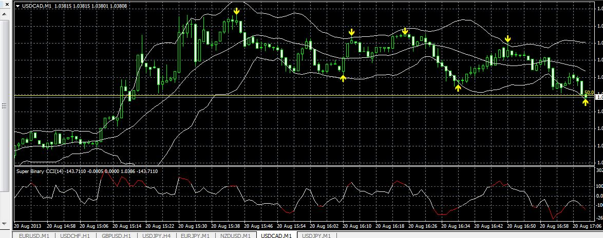 Bollinger bands are useless