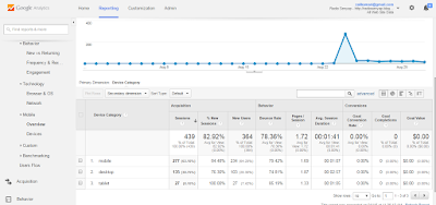 google analytics mobile technology