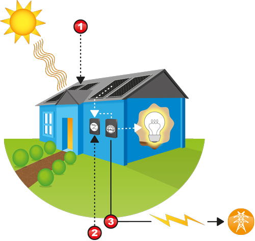 Aussie Solar Installations: How Does Grid Connected Solar Power Work?