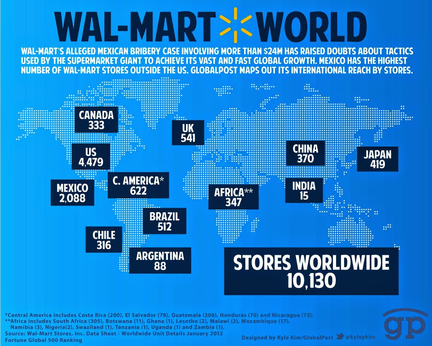evaluation of wal mart Disclosure and analysis of walmart's inventory components such as finished goods, work in process, row materials and supplies.